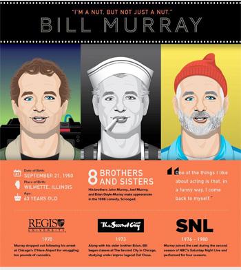 BillMurrayInfographicThumbnail